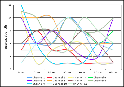 channel_performance_20061014.png
