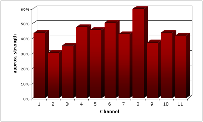 channel_strength_20061014.png