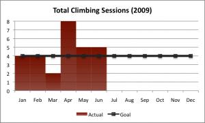 2009 Climbing Goal as of Q2