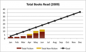2009 Reading Goal as of Q2