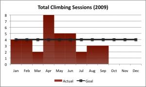 2009-Q3-climbing-goal