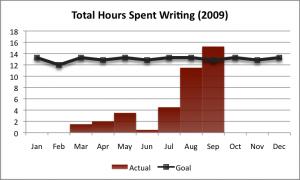 2009-Q3-writing-goal