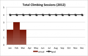 2012Q1: total climbing sessions (2012)