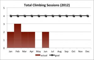 Total Climbing Sessions (2012 Q1 + Q2)