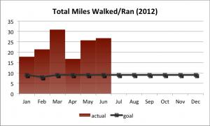 Total Miles Walked/Ran (2012 Q1 + Q2)