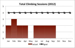 2012Q3 Climbing Goal