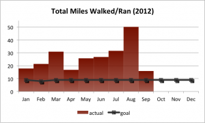 2012Q3 Walking & Running Goal