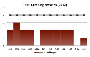 Total Climbing Sessions (2012)