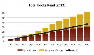Total Books Read (2012)