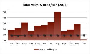 Total Miles Walked/Ran (2012)