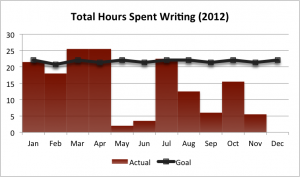 Total Hours Spent Writing (2012)