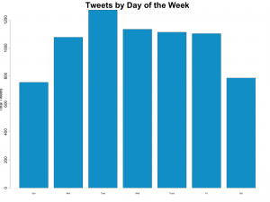 Tweets by Day of the Week