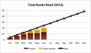 2013Q2 reading