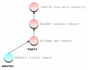 cherry-pick illustrated: topic branch with 3 commits