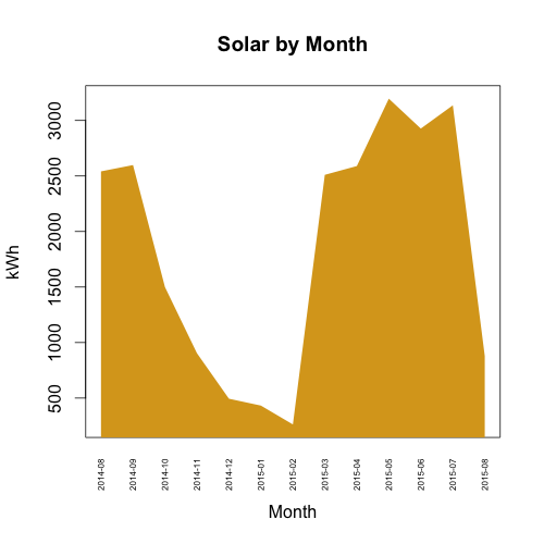 solar output (kWh) by month