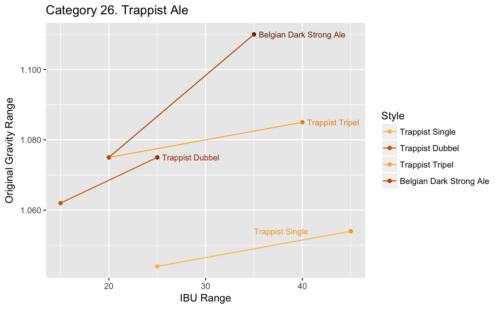 visualizing Category 26 (OG vs. IBU)