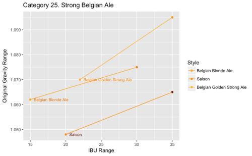 Category 25: O.G. vs. IBU